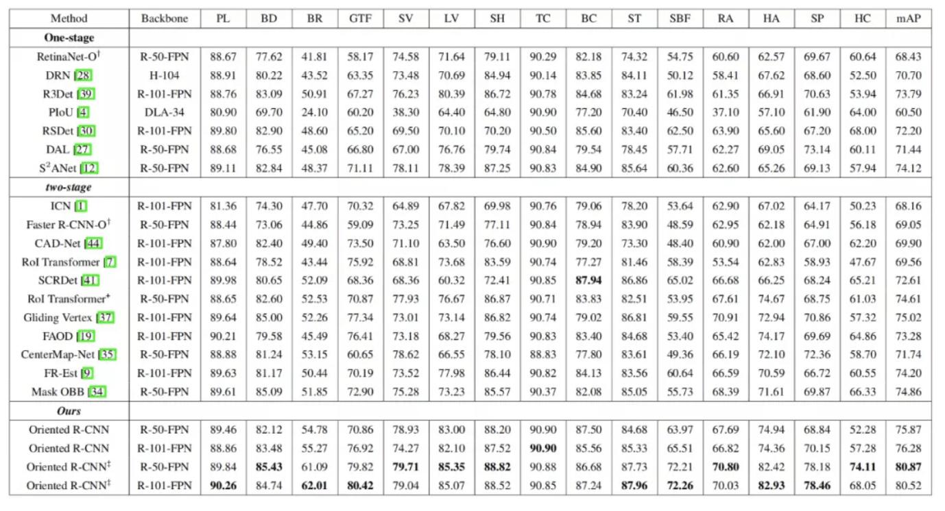 """表 1.""""Oriented R-CNN与其它有向目标检测算法在精度方面的结果对比(DOTA数据集)。‡代表多尺度训练多尺度测试"""""""