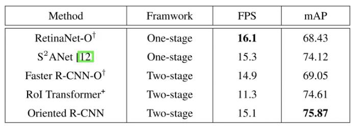 表 3.Oriented R-CNN与其它有向目标检测算法在速度方面的结果对比(DOTA数据集)