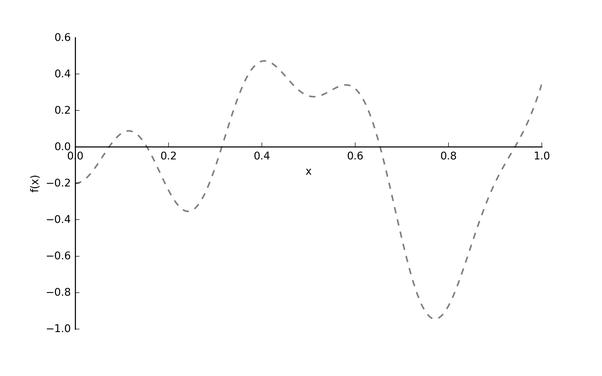 图2: 目标函数f(x)[4]