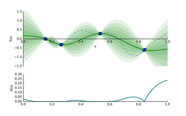 图5: 采集函数A(x)