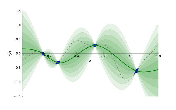 图4: 目标函数f(x)和代理模型[4]