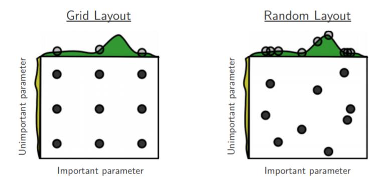 图1: 网格搜索和随机搜索的对比[2]
