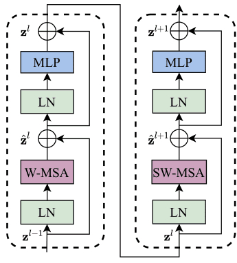 图2:2个连续的 Swin Transformer Block