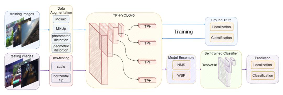 图2 THP-YOLOv5整体架构