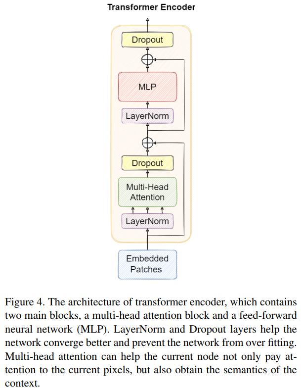 图4 Transformer Block