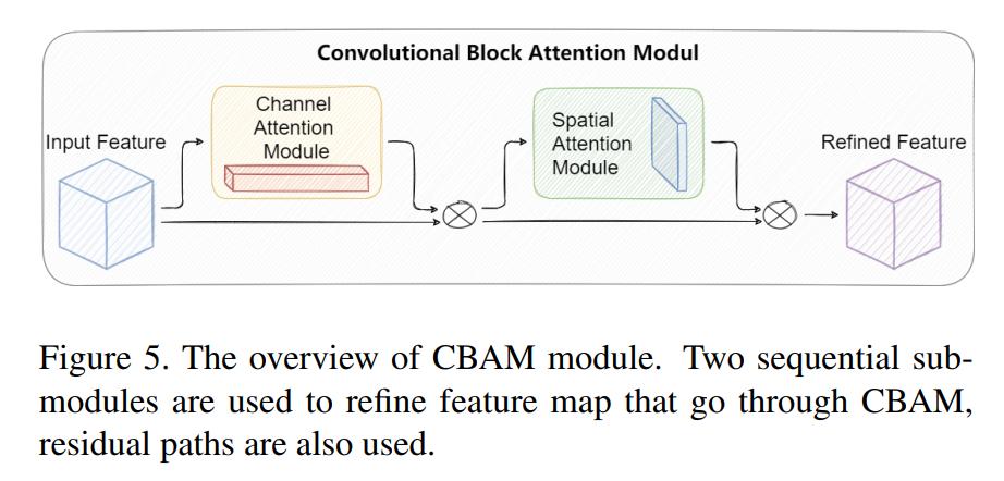 图5 CBAM注意力机制