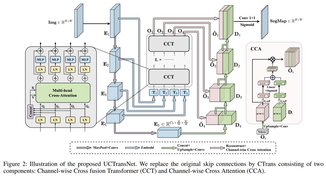 图2 UCTransNet框架