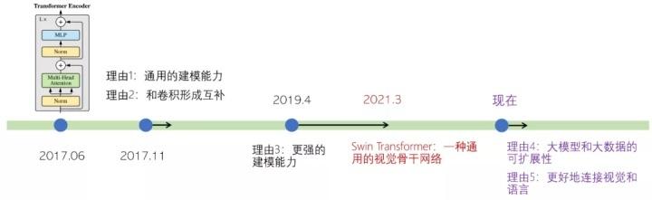 图3:过去4年学术界不断挖掘出的 Transformer 建模的五个优点