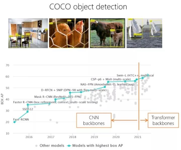 图1:历年 COCO 物体检测评测集上的纪录