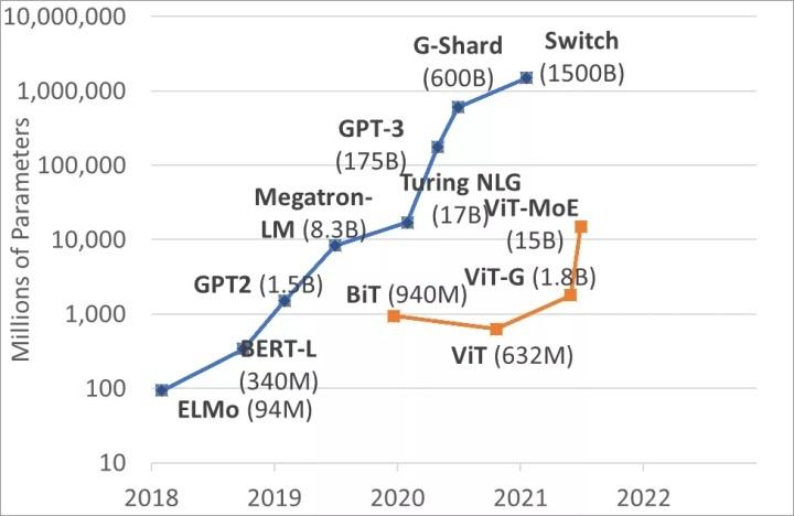 图6:NLP 领域和计算机视觉领域模型大小的变迁