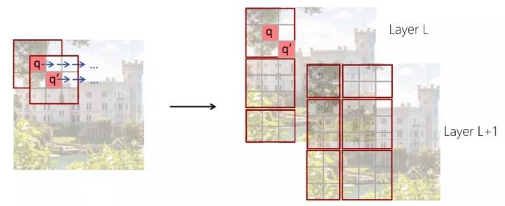 图2:传统的滑动窗口方法(左)移位的不重叠窗口方法(右)