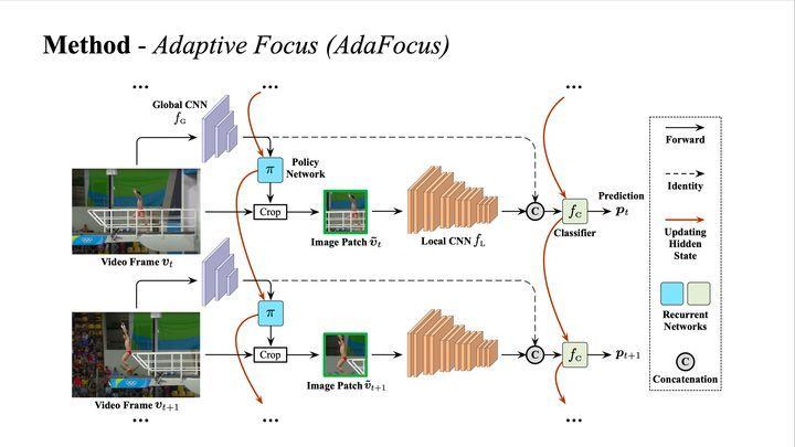 图7 AdaFocus 网络结构