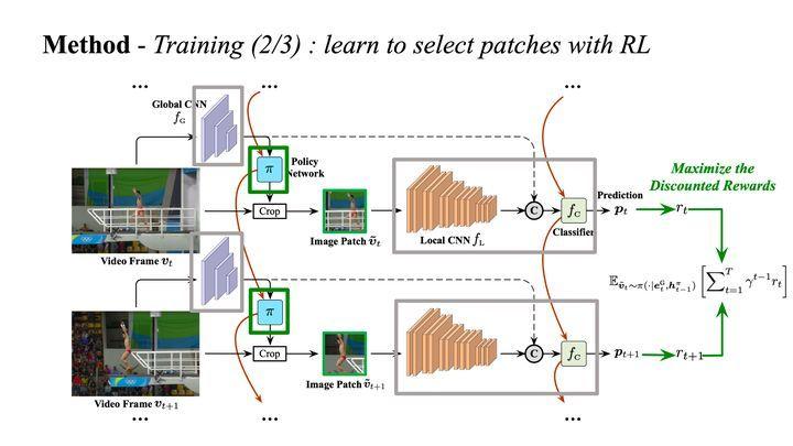 图9 训练阶段2