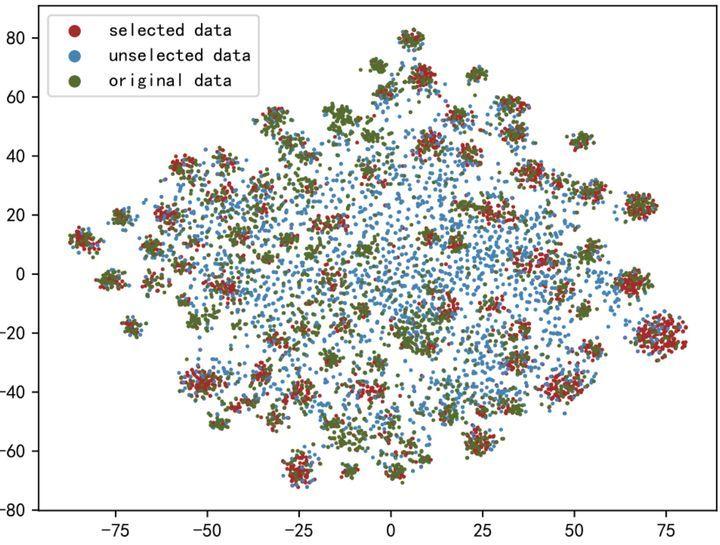 图5:几种数据的 T-SNE 可视化结果