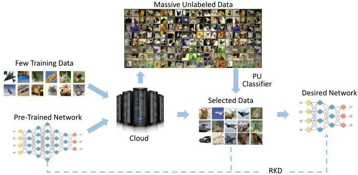 图8:仅需少量数据的云端网络压缩技术 PU Compression