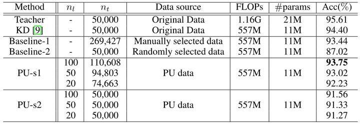 图11:CIFAR-10 数据集实验结果