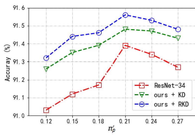 图12:不同先验和蒸馏方法的性能比较