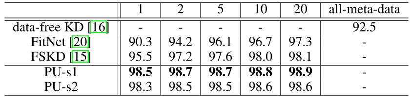 图14:MNIST 数据集实验结果