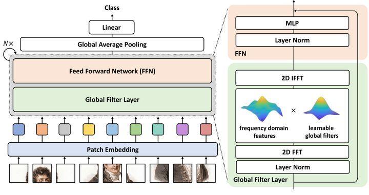图1:GFNet 的具体架构
