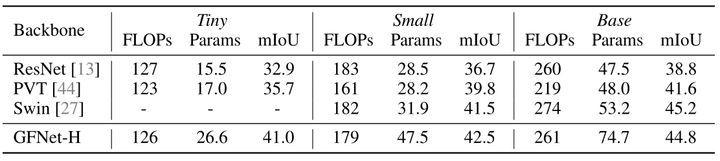 图6:GFNet 在 ADE20K 语义分割数据上的性能对比