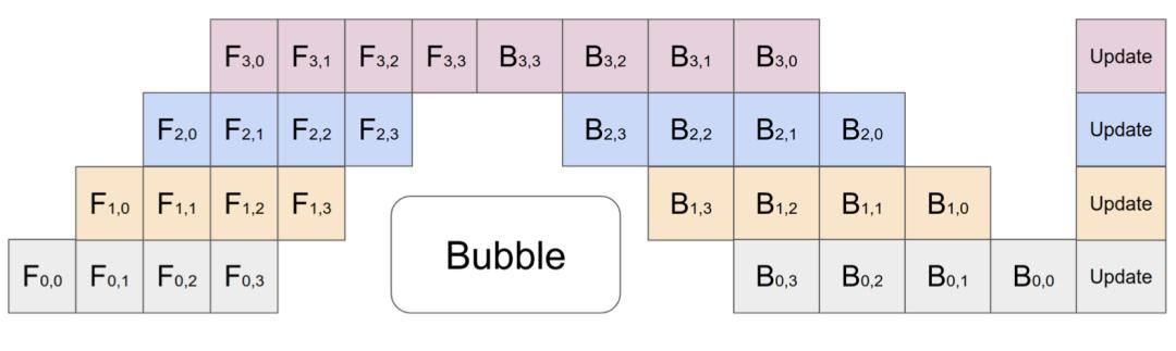 图3:具有4个微批次和4个分区的GPipe中通道并行性的图示。GPipe在每个批次结束时同步聚合和更新设备上的梯度。(图像源:黄等人,2019年\)