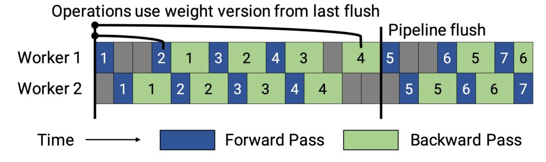 图6.PipeDream flush中通道调度的图示。(图像源:\(纳拉亚南等人,2021年\)