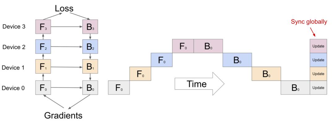 """图2:一个简单的模型并行设置,其中模型垂直分割为4个分区。由于顺序依赖性,数据一次由一个工作者处理,从而导致训练过程中出现大量""""间隔时间""""。(图片来源:黄等人,2019年\)"""