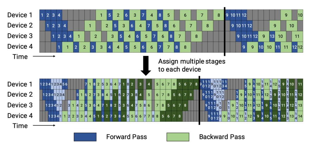 图 9:上图为PipeDream-flush 中的默认 1F1B 通道情况。下图为交错的 1F1B 流水线情况。第一个模型块为深色,第二个块为浅色。(图片来源:Narayanan 等人。2021))
