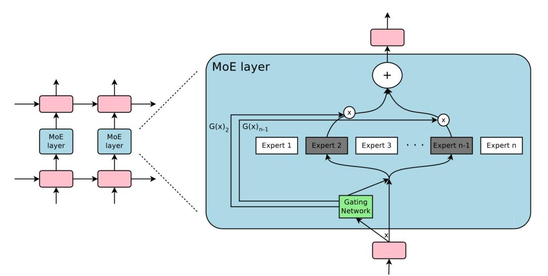图10:专家混合(MoE)层的图示。门控网络仅选择并激活了 n 个专家中的 2 个。(图像源:Shazeer等人,2017年\)