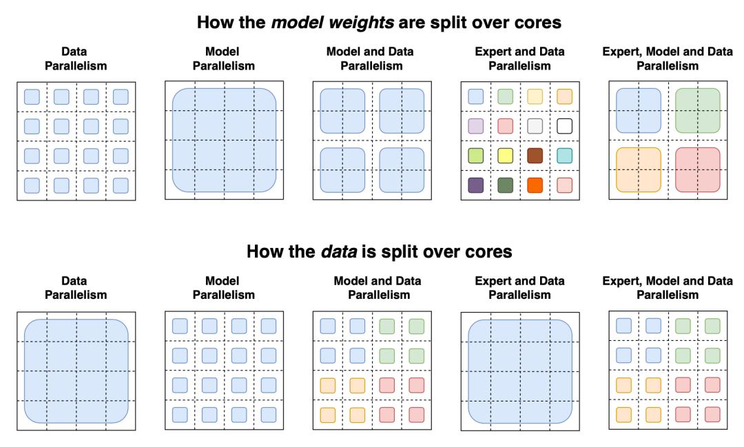 图14:上图为关于如何在多个GPU内核上分割模型权重和下图为数据的各种并行策略的图示。在上图中,每种颜色表示一个唯一的权重矩阵。在下图中,不同的颜色表示不同的标记集。(图像来源:Fedus等人,2021年\)