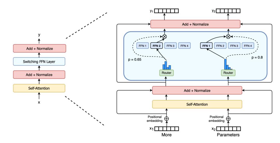 图13:开关变压器。稀疏SwitchFFN层位于蓝色框中。(图像来源:Fedus等人,2021年\)