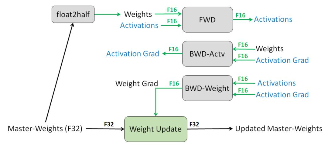 图16:一层混合精度训练过程(图像来源:Narang\&Micikevicius等人,2018年\)