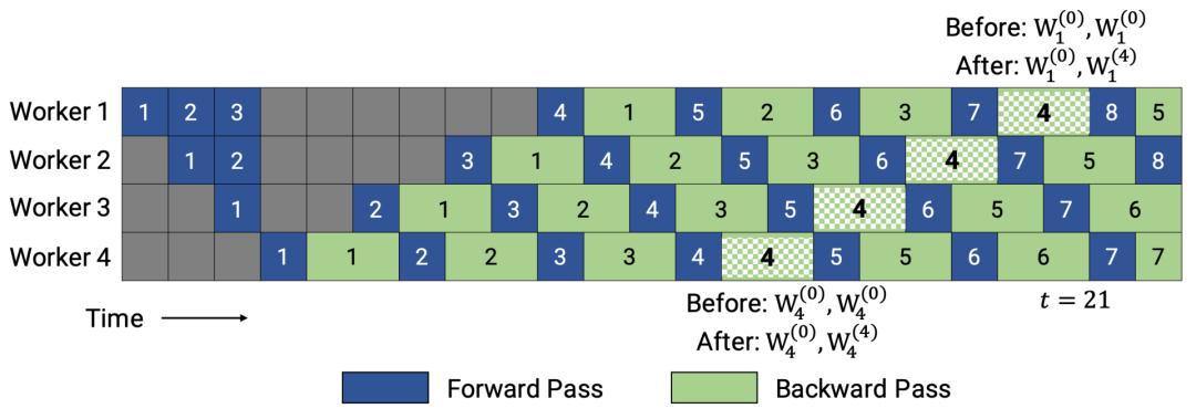 图7:PipeDream-2BW中管道调度的图示(图像源:\( Narayanan等人,2021年\)