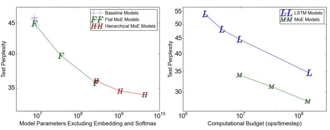 图11:在10亿字的语言建模基准上测试困惑。左图为模型容量从左到右增加,包含4、32、256、256、1024和4096名专家。右图为在不同的计算成本下,左图中最大的40亿参数MoE模型的性能。(图像来源:Shazeer等人,2017年\)