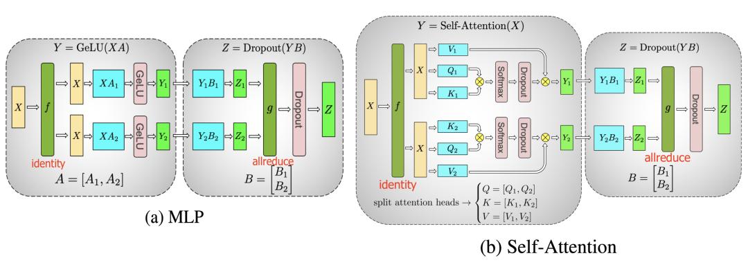 图8:Shoeybi-LM中提出的transformer中组件的张量平行性图示。(图像来源:Shoeybi等人,2020年\)