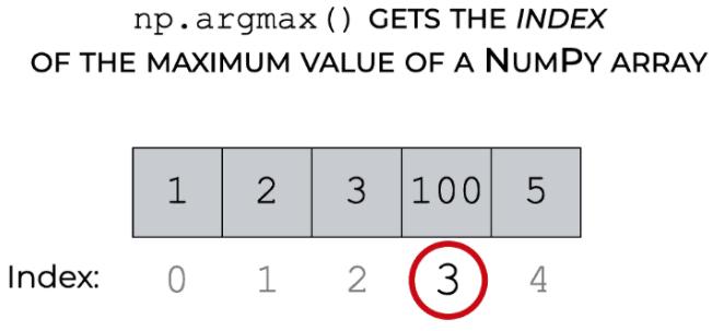 argmax 的可视化解释