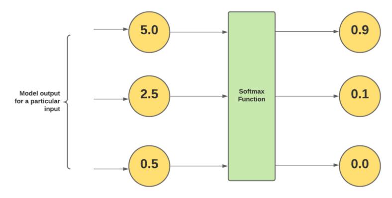 最后一层的 Softmax 激活函数