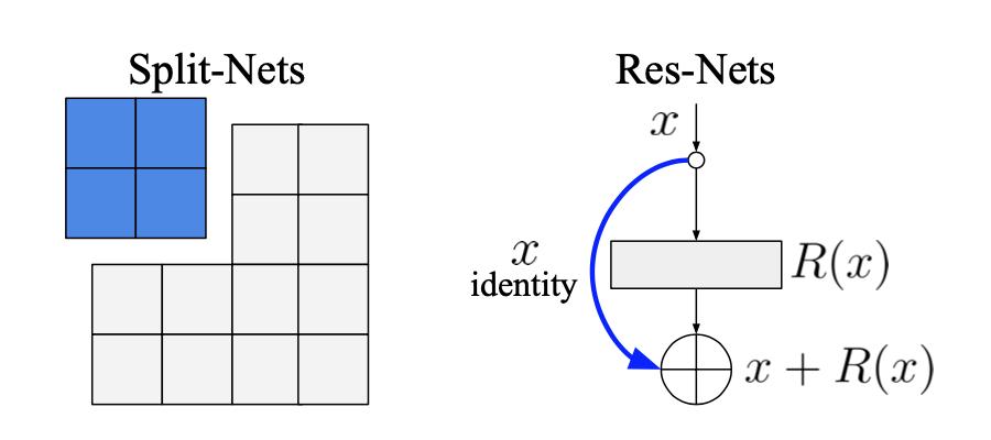 Split-Nets vs Res-Nets