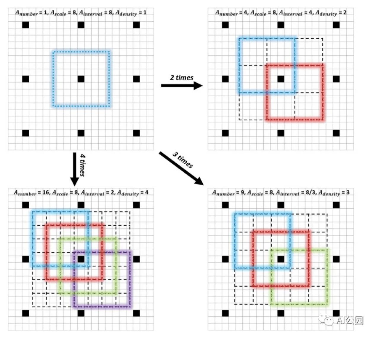 Anchor变的密集例子。为了清晰起见,我们只对一个感受野中心(即中央黑色网格)密集化锚点,并只给对角锚点上色。
