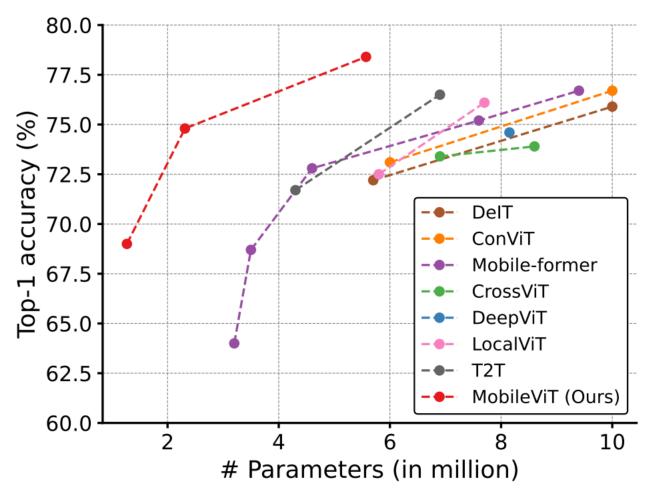 图4.4 ViTs参数对比