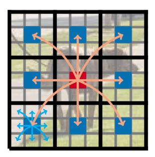 在MobileViT Block中,每个像素都可以感知到其他像素