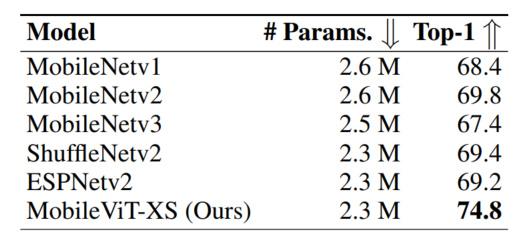 图4.2 Light-CNNs精度对比