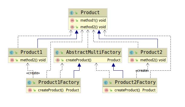 多工厂模式