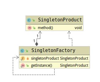 单例工厂类图