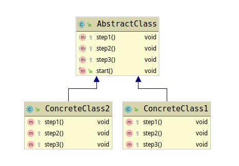 模板方法模式基本类图