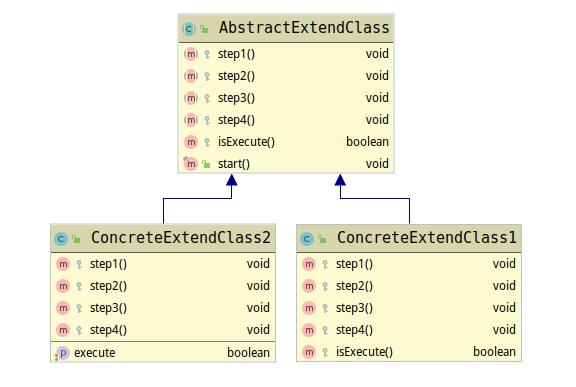 模板方法模式扩展类图