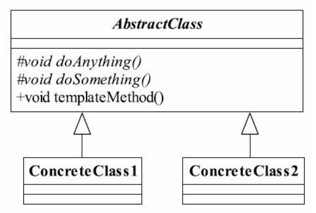 模板方法模式通用类图