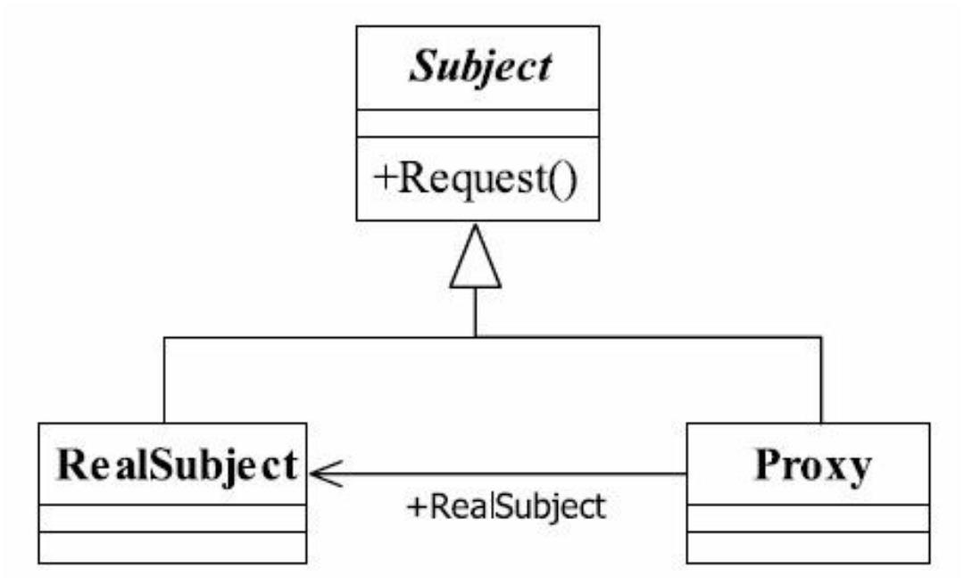 代理模式通用类图