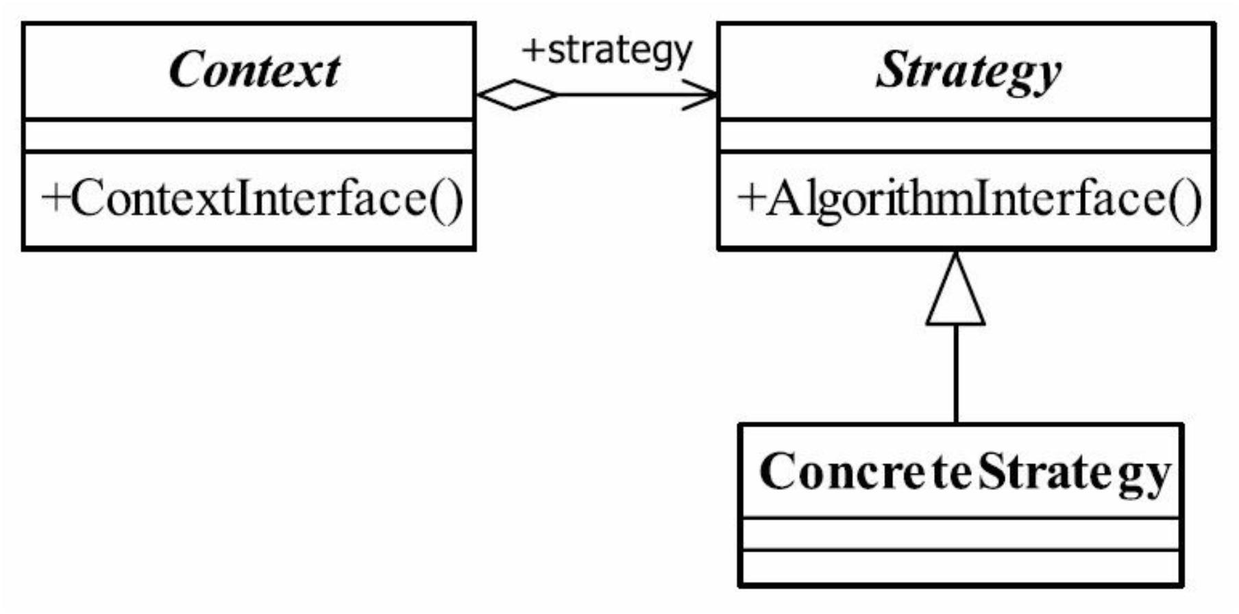 策略模式通用类图