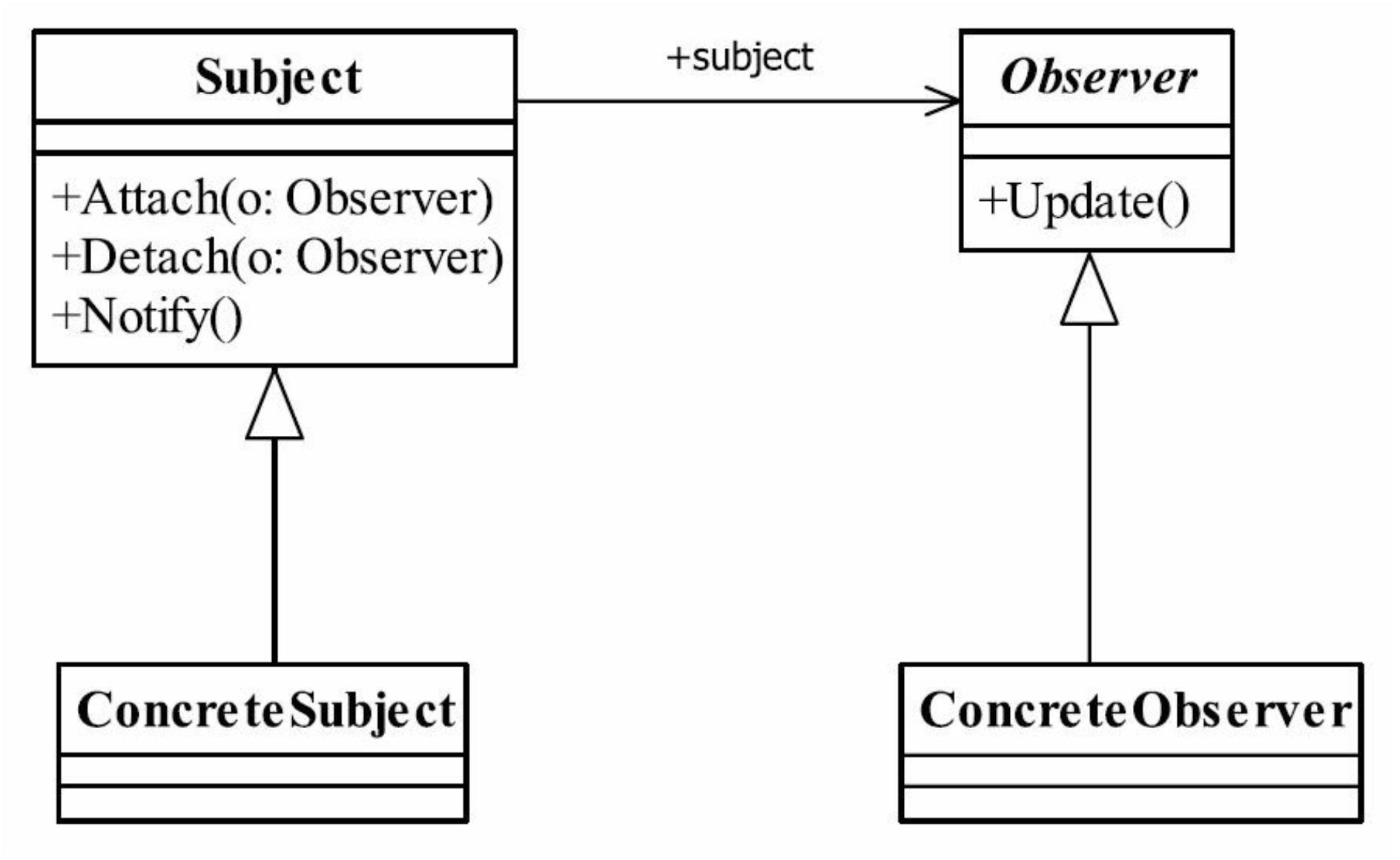 观察者模式通用类图